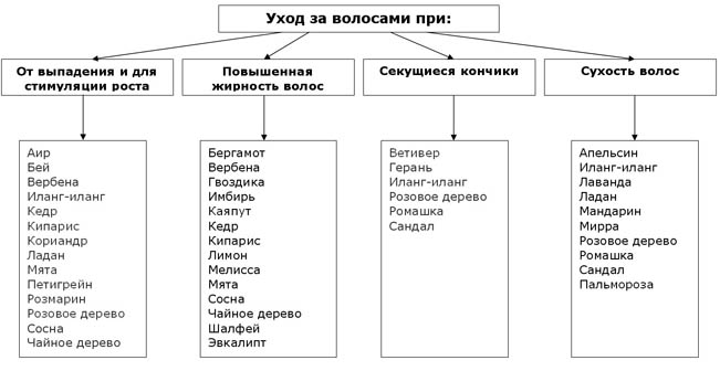Классификация масел