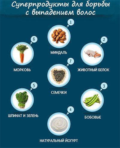 Полезные для волос продукты питания