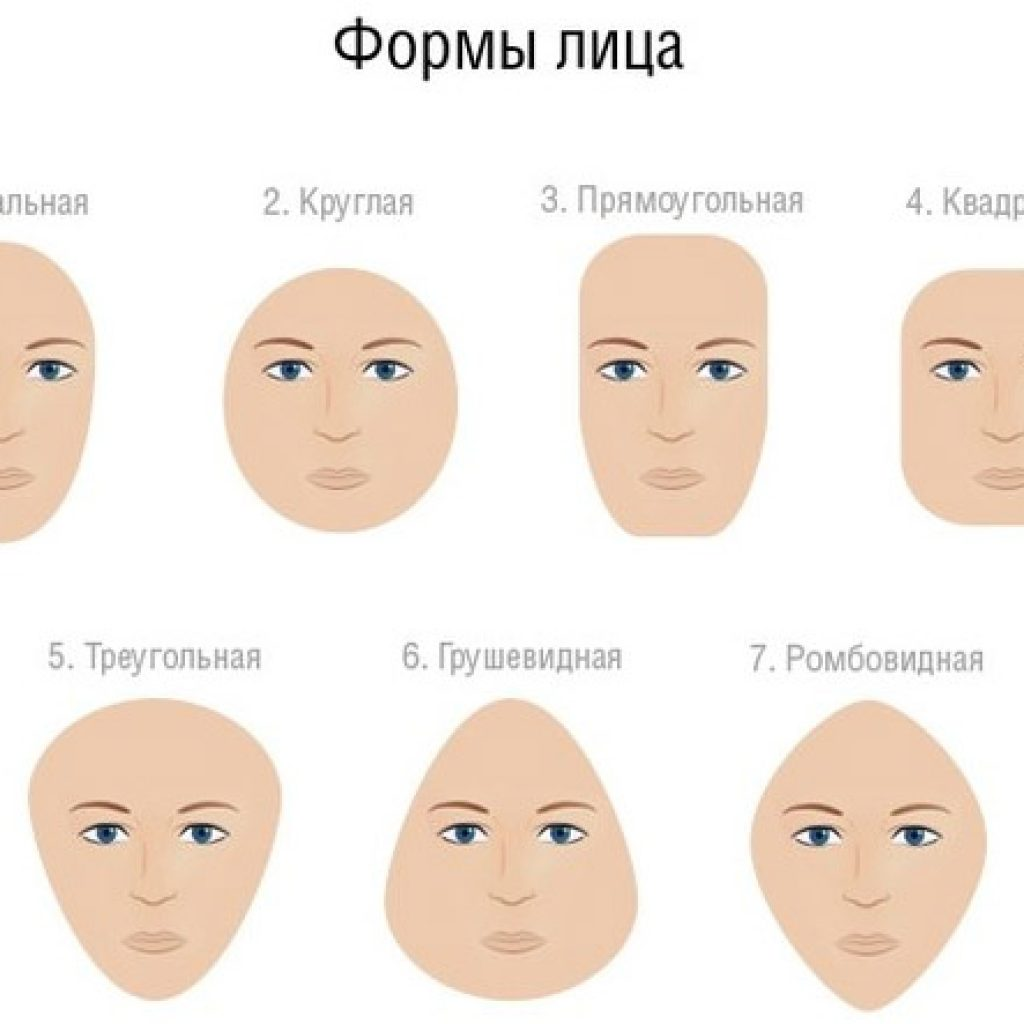 Как определить тип лица