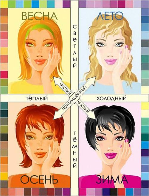 Как определить цветотип